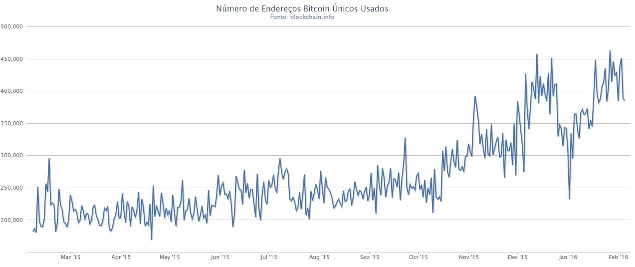 gráfico-endereços-bitcoin
