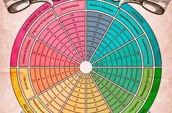 Como ter uma vida equilibrada | técnica da Roda da Vida